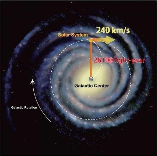 How many complete rotations has our circular Milky Way ...