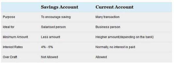 What is the difference between a savings account and a