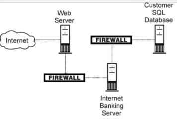 How to use a case diagram for an online banking system quora how can you use a case diagram for an online banking system ccuart Gallery
