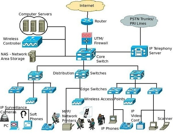 What Are Some Of The Best Architecture Diagrams Of Cloud Computing