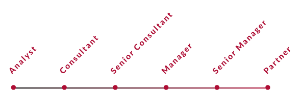 What Is The Accenture Consulting Hierarchy Quora
