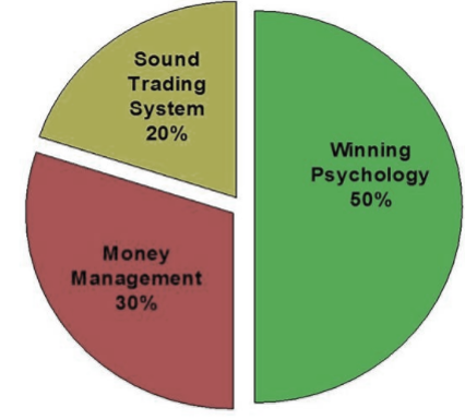 Why is trading more about psychology and less about strategy? - Quora