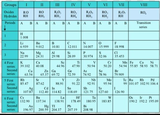 What Was The Criteria Used By Mendeleev In Creating The Periodic