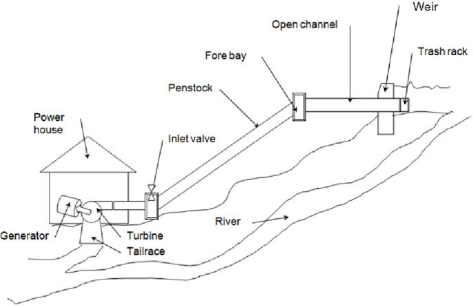 28 hydroelectric power plant diagram