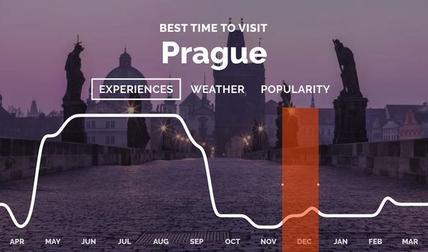 Christmas In Prague Book.Is December A Good Time To Visit Prague Quora