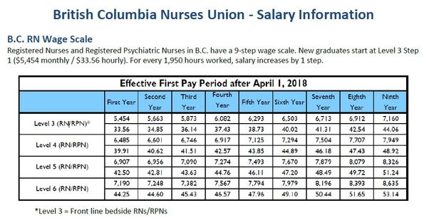 Are nurse salaries in Canada comparable to US nurse salaries