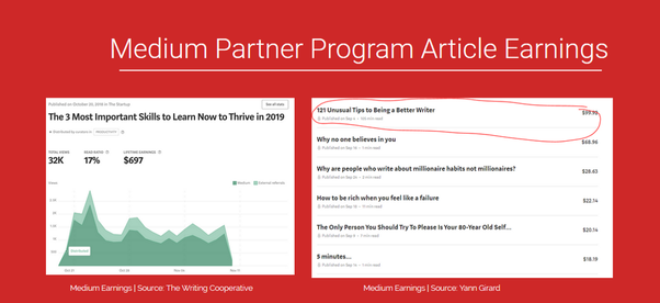 Earn From Article Rewriting in 2019