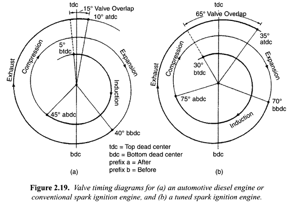 what is valve timing diagram for petrol and diesel quora rh quora com 4 stroke engine valve timing diagram ic engine valve timing diagram