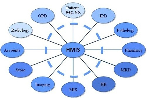 What Does A Hospital Management Information System