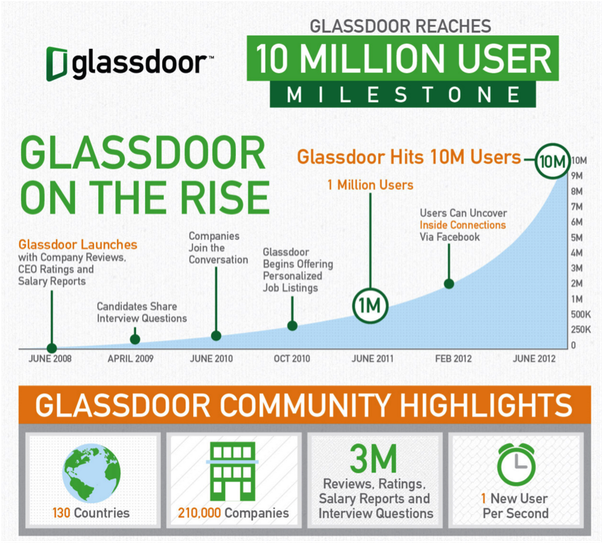 What is Glassdoor's latest revenue, customer base, business
