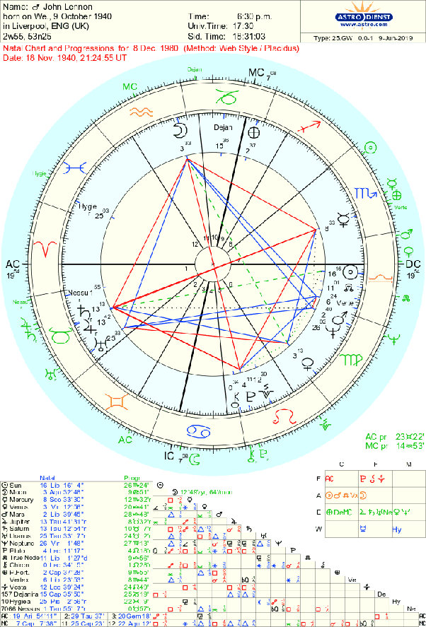 Can any astrologer demonstrate that a natal chart is a real