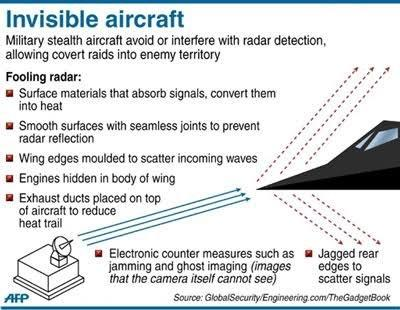 Coverage Range Requirements Of Aircraft Detection Radar