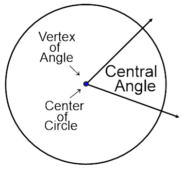 What is the location of central angle in the circle quora ccuart Images