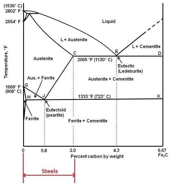 What is the difference between iron and steel quora as shown in fe fe3c phase diagram below alloys of iron containing carbon upto 21 wt are considered steels if carbon percentage exceeds 21 wt they will ccuart Images