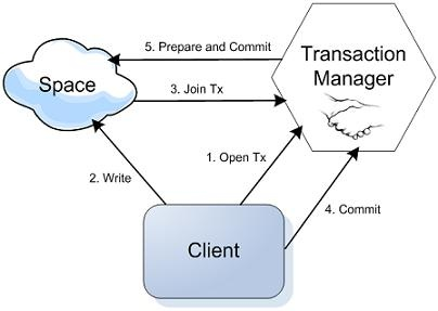 How to learn about Spring Transactional Management - Quora