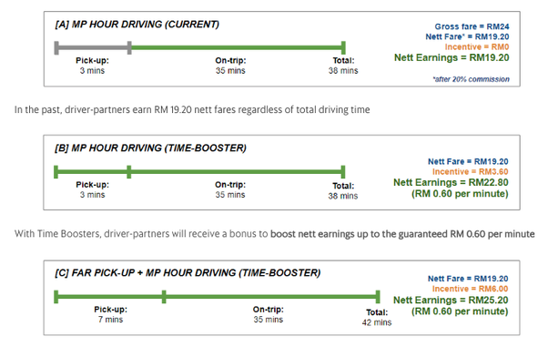 What is the difference between GrabCar and GrabTaxi in the Grab App