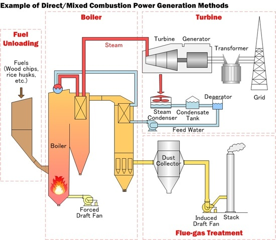 What is the concept of a power generation in sugar mills? - Quora