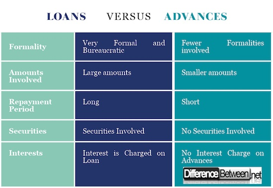 What is the difference between a loan and an advance? - Quora
