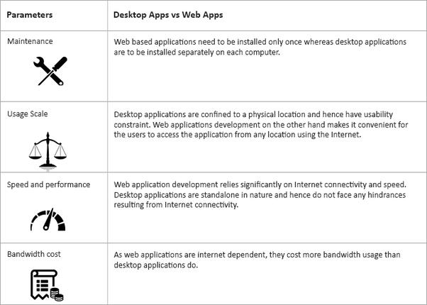 Which one is best: Web application development or desktop