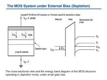 mosfet band diagram energy band diagram npn how does one obtain the energy band diagrams for a mosfet with and without bias? - quora