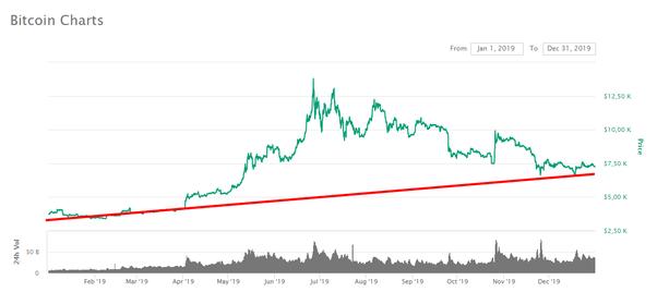 meilleur investissement en bitcoin comparer les systèmes de trading forex