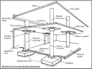 How To Add Frame Structure On A Flat Slab Structure Quora