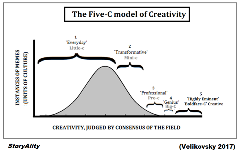Is there any scale to measure creativity? If not, why? - Quora