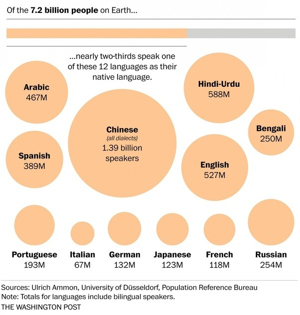 Is English The Most International Language In The World If So - Most popular language in world after english