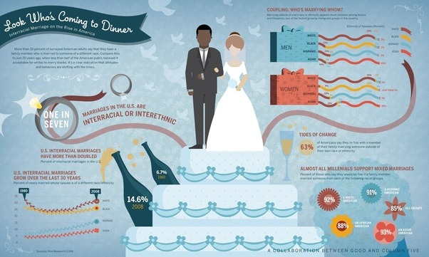 Interracial marriages pros and cons