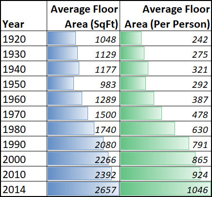 Average House Size In California