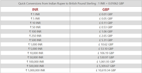 one euro is equal to how many rupees in 2011