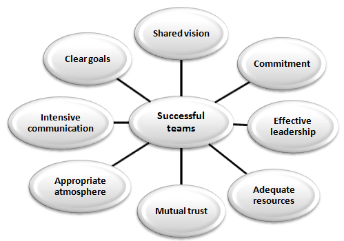 "the basic characteristics of an effective An effective leader has certain, basic, visionary, characteristics the aim of a strong leader is to translate their ""vision"" into reality so, how is this done here are 12 characteristics of an effective leader to consider."