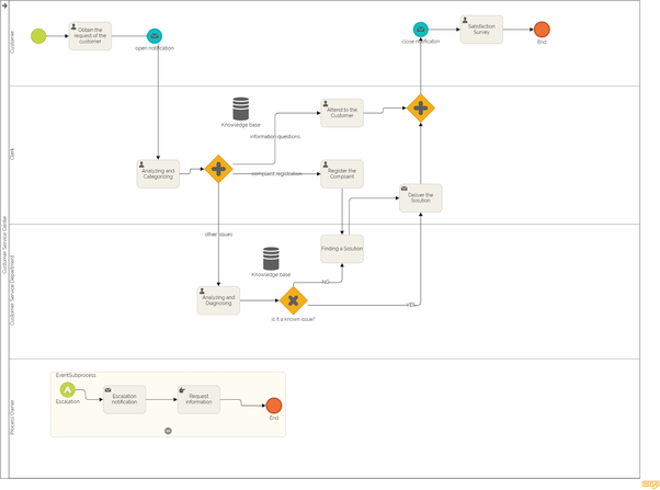 Del Real Auto Sales >> What are some of the best examples of user flow charts ...