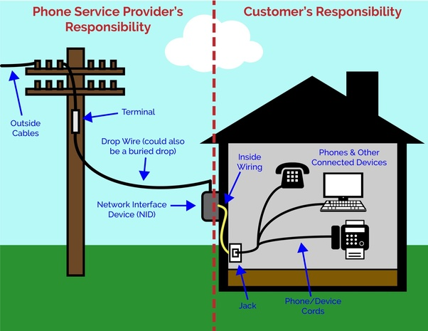 telephone network interface device diagram why do i not have a dial tone on my landline  quora  dial tone on my landline
