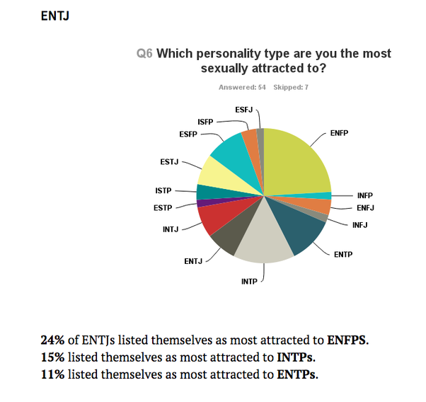 How likely are ENTJs and ISxx to pair? - Quora