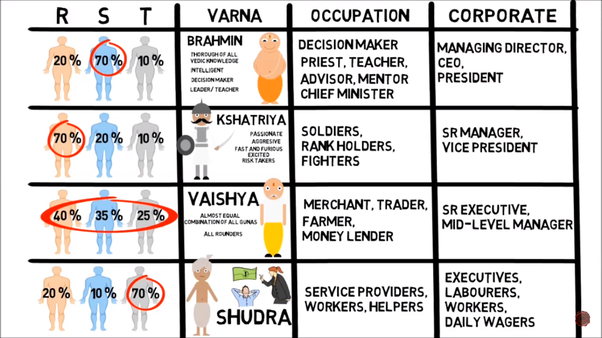 bhagavad gita caste system
