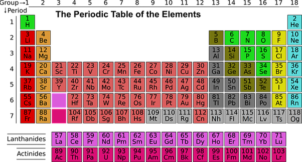 Whats the atomic number of iron quora as you can see from the above chart the periodic table of elements iron represented by the chemical symbol fe has an atomic number of 26 urtaz Image collections