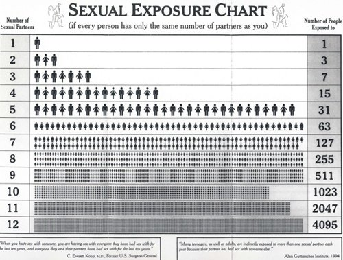 How many people have you had sex with