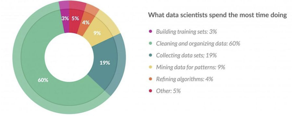 What are the most important things for a data science intern to know