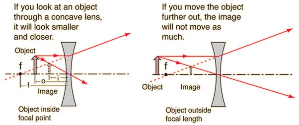 Ray Tracing Convex Lens Diagram Wiring Diagram Services