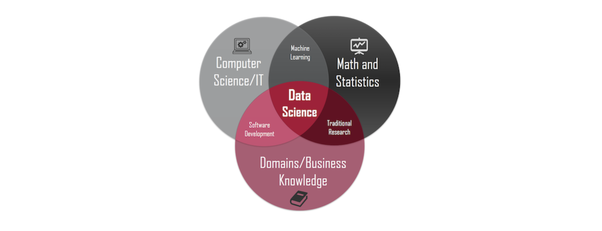 What Are Good Ways To Get Started With Data Science For A Complete Novice Quora Fantasy football tiers by boris chen. data science for a complete novice