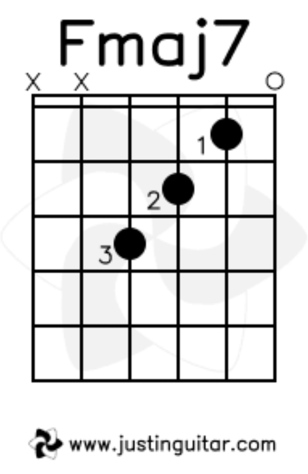 I have been trying to play bar chords on the guitar for more than a ...