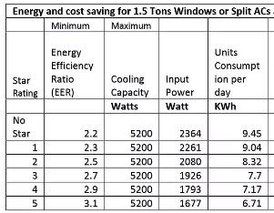 But individual AC units differs in their wattage as per star ratings. Plz go through the table, the 5 star rated machines consume less power hence of less ...