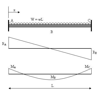What are the types of beams quora what are the types of beams ccuart Image collections