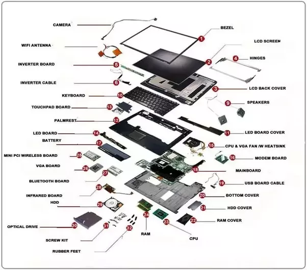 What is the anatomy of a laptop computer? - Quora