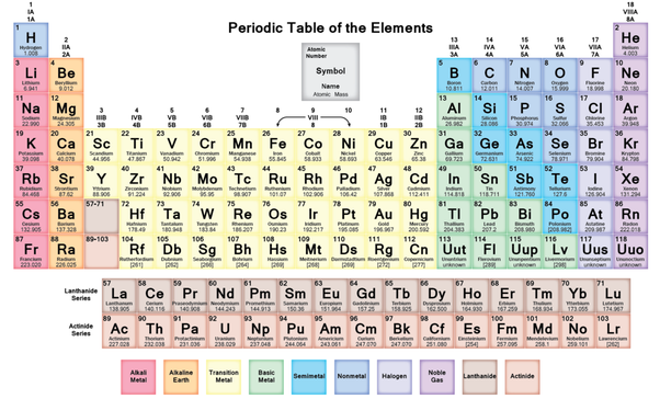 What is an easy way to learn the periodic table quora same as of what is the indian way to learn periodic table urtaz Images