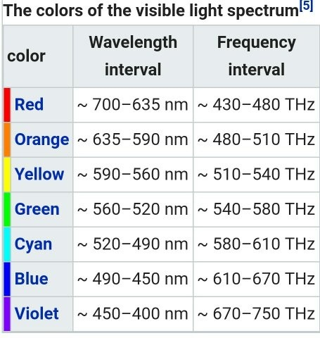 relationship of color and intensity to frequency wavelength