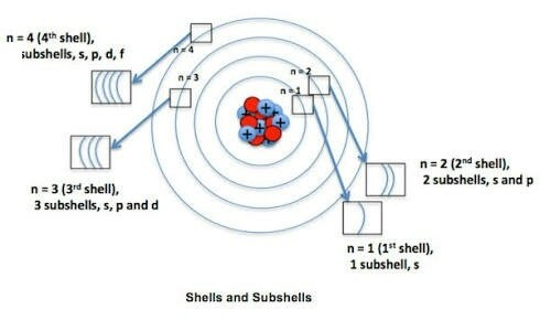 Why Is The Maximum Number Of Electrons In A Shell Fixed By 2n2 Quora