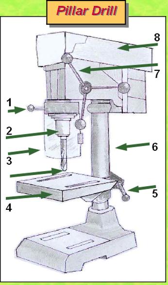 what are the parts of a pillar drill? quora Delta Drill Press Parts