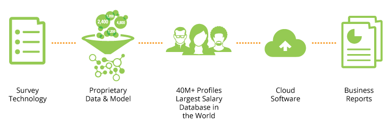 Is salary data from websites like Payscale reliable? - Quora